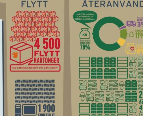 funktionellform infografik hallbar bankflytt icm detalj